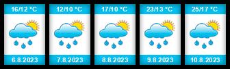 Výhled počasí pro místo Špitálský rybník (Hatín) na Slunečno.cz