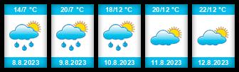 Výhled počasí pro místo Bartoňovský rybník na Slunečno.cz