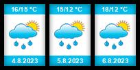 Výhled počasí pro místo Hraniční rybník (Dvory nad Lužnicí)  na Slunečno.cz