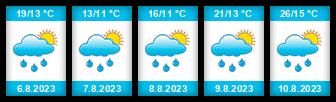 Výhled počasí pro místo Zadov na Slunečno.cz
