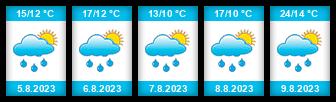 Výhled počasí pro místo Houšků v lukách na Slunečno.cz