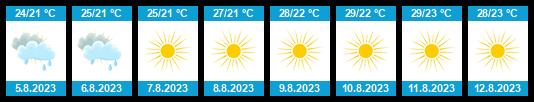 Počasí Řím