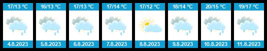 Předpověď počasí Londýn