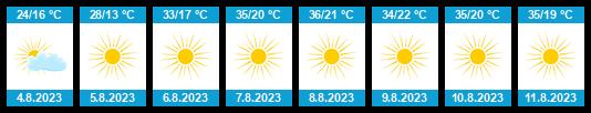 Počasí Madrid