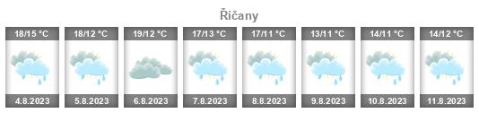 Počasí Říčany - Slunečno.cz