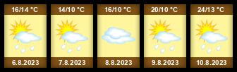 Počasí Malenovice - Slunečno.cz