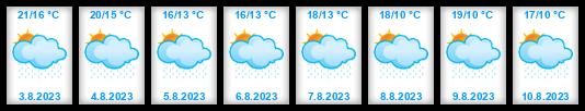 Dlouhodobá předpověď počasí Ústecký kraj