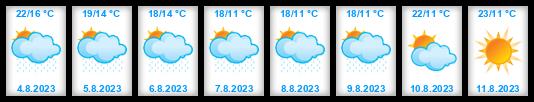 Dlouhodobá předpověď počasí Zlínský kraj