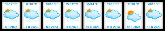 Dlouhodobá předpověď počasí Vysočina