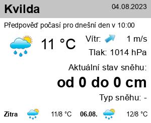 Počasí Malacky - Slunečno.cz