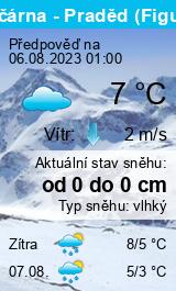 Počasí Karviná - Slunečno.cz