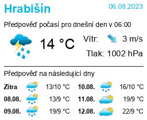 Počasí Hrabišín - Slunečno.cz