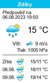 Počasí Zdiby - Slunečno.cz