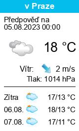 Počasí Loučeň - Slunečno.cz