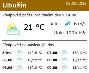 Počasí Libušín - Slunečno.cz