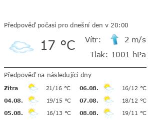 Praha 12 - Předpověď počasí