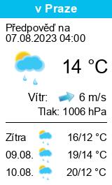 Pogoda Blíževedly - niedziela