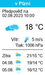 Wetter Plzeň