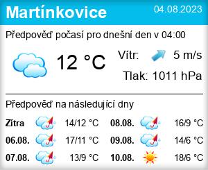 Počasí Martínkovice - Slunečno.cz